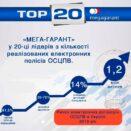 Страховая компания «МЕГА-ГАРАНТ» в 20-ке лидеров по количеству реализованных электронных полисов ОСАГО