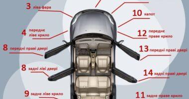 А вы знаете, какая часть автомобиля наиболее страдает в случае ДТП?